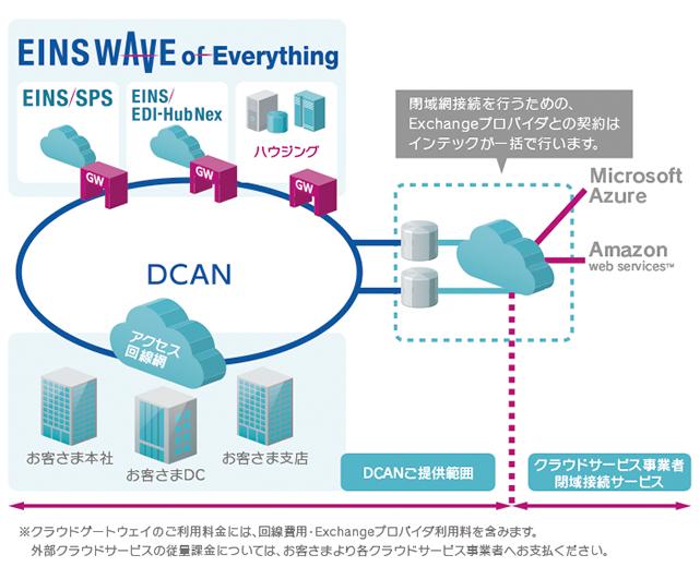 閉域ネットワークサービス EINS/MOW-DCAN