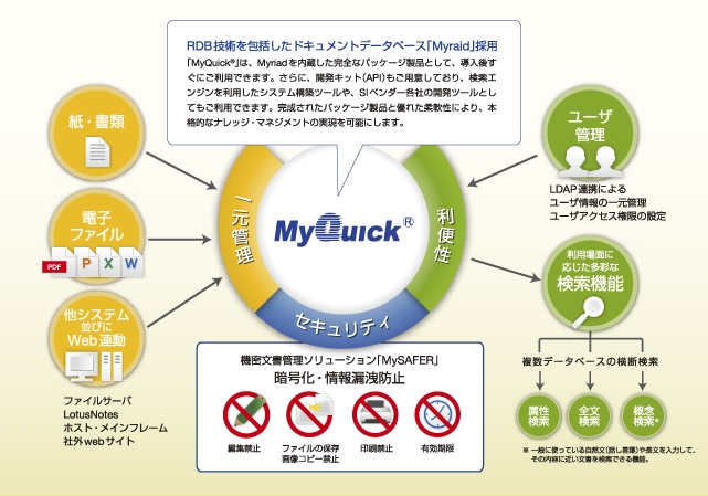 文書管理ソリューション 「MyQuick」