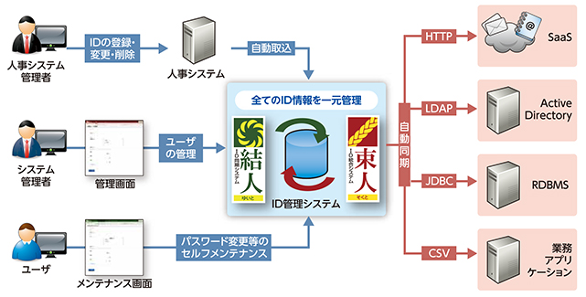 ID管理ソリューション 結人・束人
