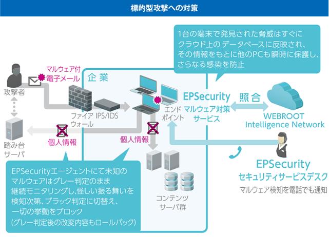 エンドポイントセキュリティサービス EPSecurity