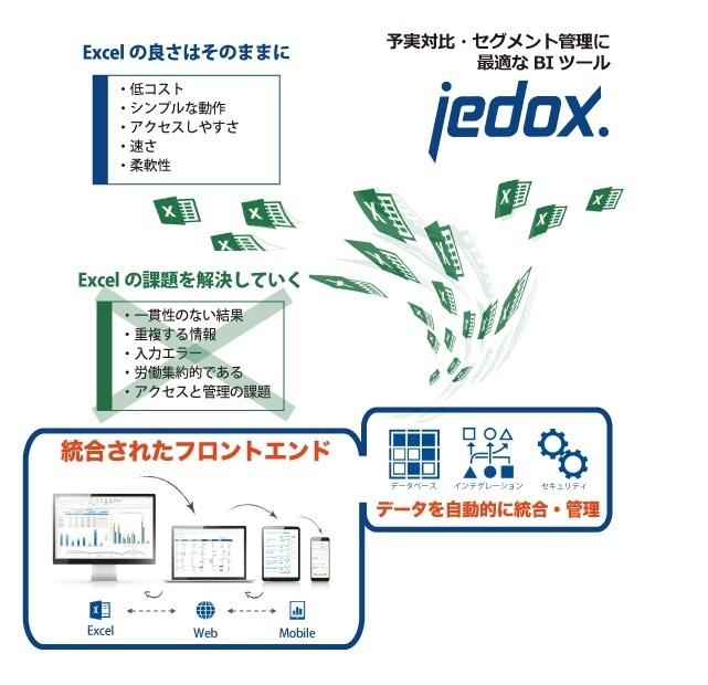 企業データ管理ツール 「Jedox」