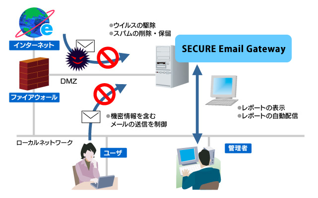 CLEARSWIFT  SECURE Email Gateway