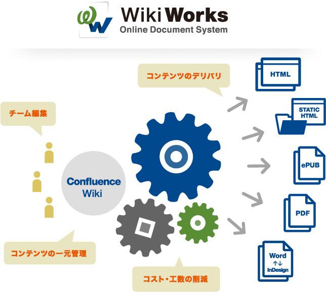 マニュアル制作ツール WikiWorks