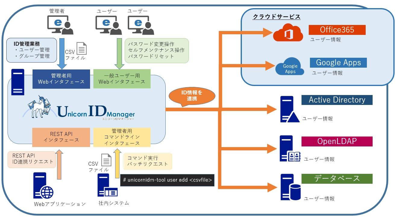 オープンソース統合ID管理 Unicorn ID Manager