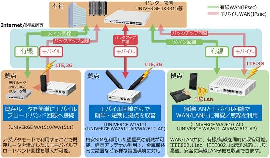ワイヤレスアダプタ/ワイヤレスVPNルータ 「UNIVERGE WA シリーズ」
