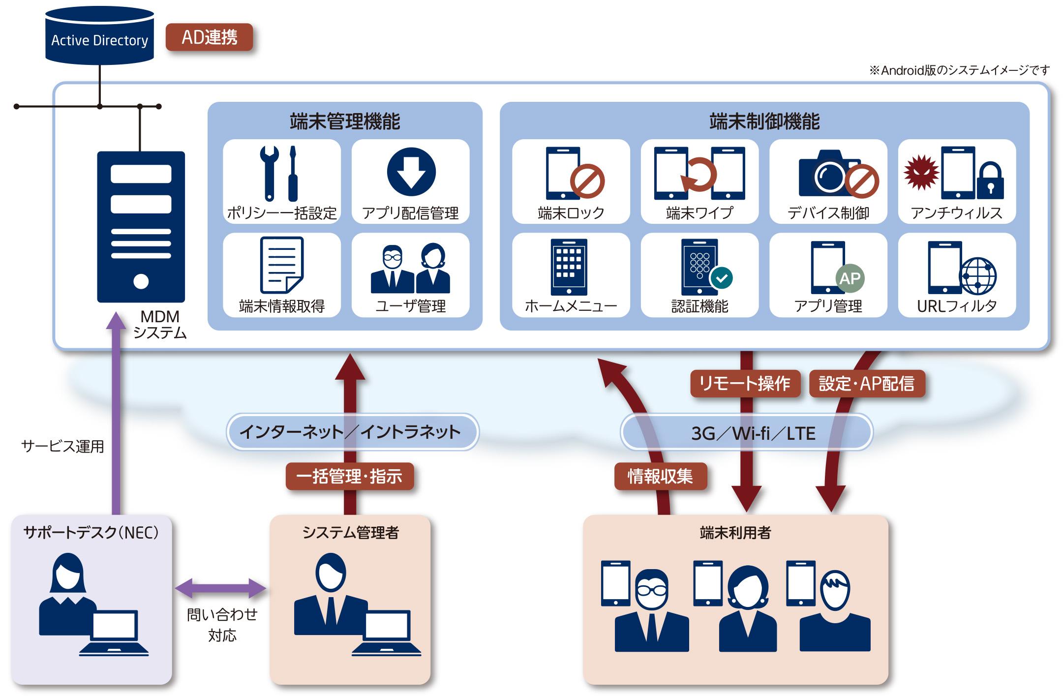 NECのクラウド型MDM 「スマートデバイス管理サービス」