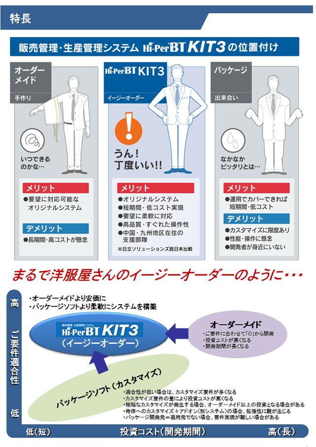販売管理・生産管理システム Hi-PerBT KIT3