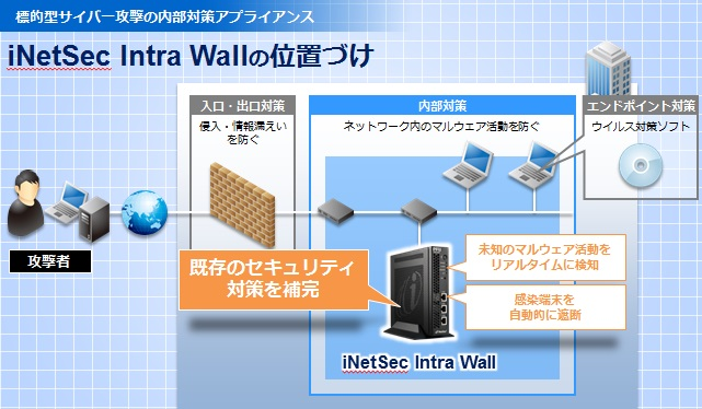 標的型サイバー攻撃・内部対策アプライアンス iNetSec Intra Wall