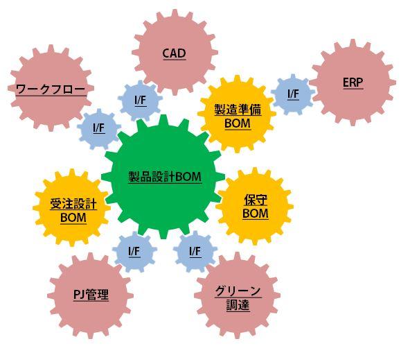 PLM/PDMソリューション「OpenPDM 核」