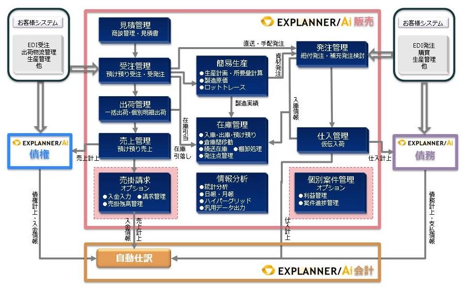 販売管理システム EXPLANNER/Ai
