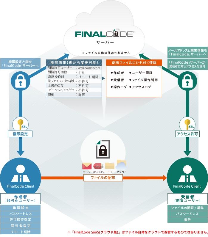 ファイル暗号化・追跡ソリューション 「FinalCode」