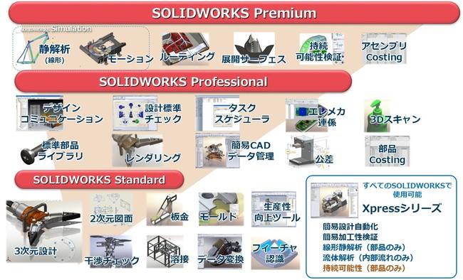 3次元CAD「SOLIDWORKS」