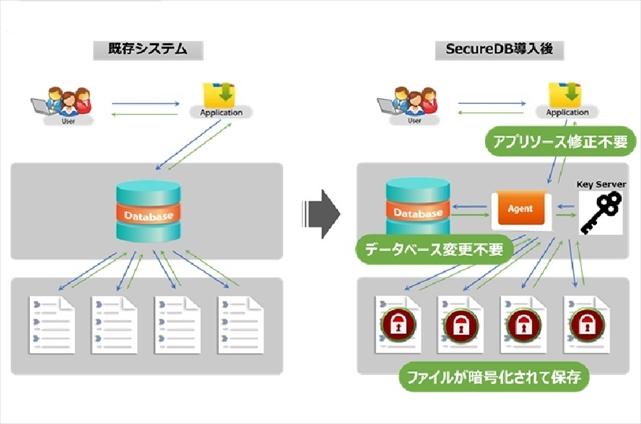 Windows/Linux 向け暗号化ソリューション SecureDB for SME