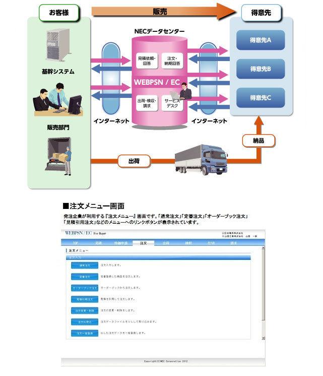 クラウド型企業間受注支援サービス WEBPSN/EC