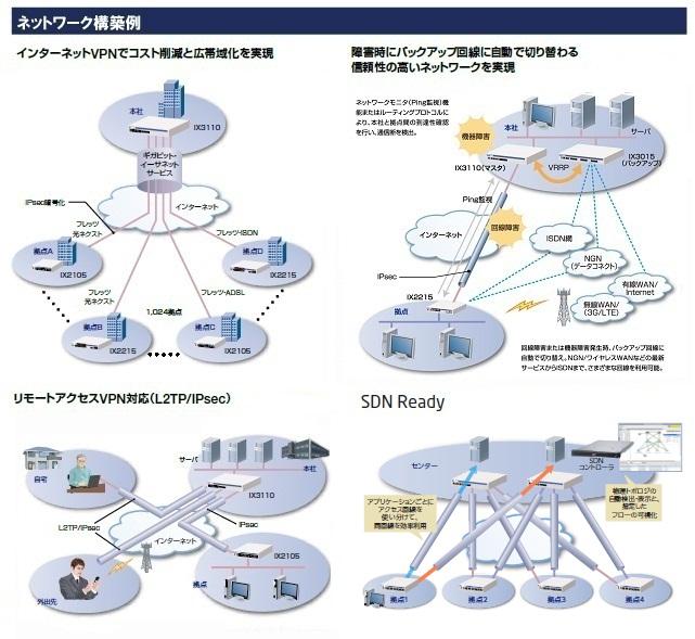 VPN対応高速アクセスルータ 「UNIVERGE IXシリーズ」