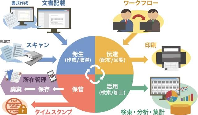 文書管理システム DocuMaker Office