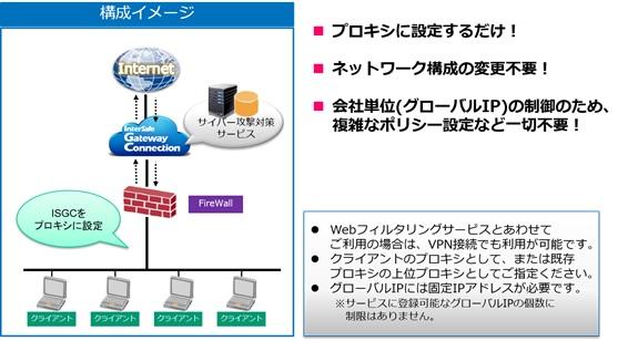 クラウド型セキュリティサービス InterSafe GatewayConnection
