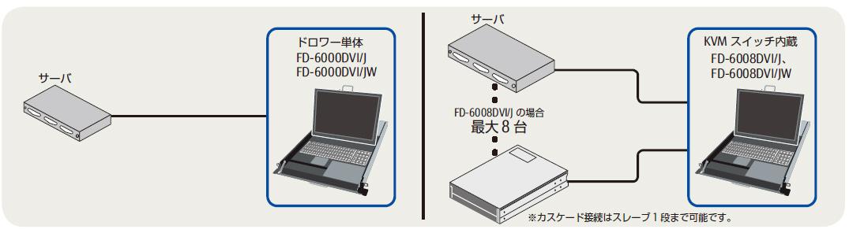 ラックマウント用コンソールドロワー 「フルHDモデル」
