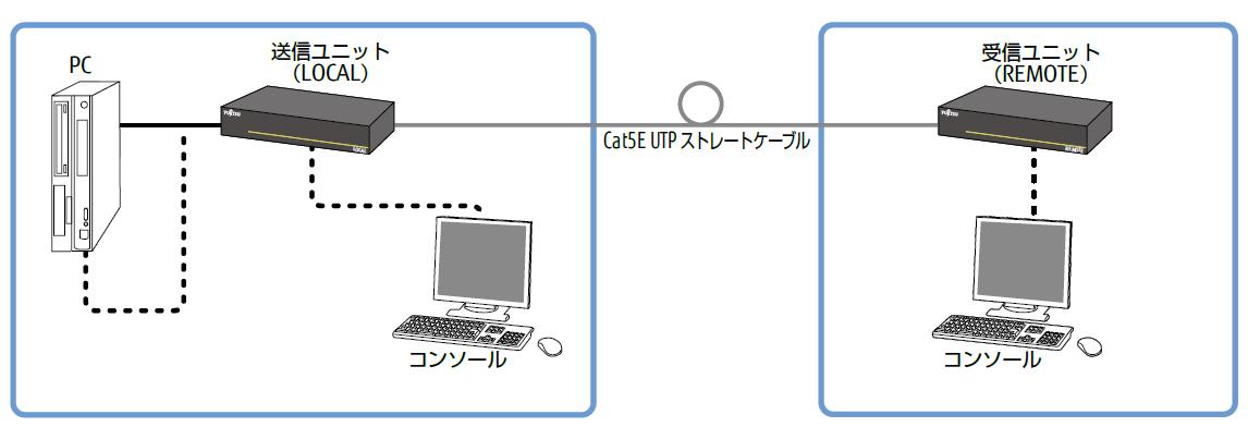 DVI小型遠隔ユニット FE-3500CX
