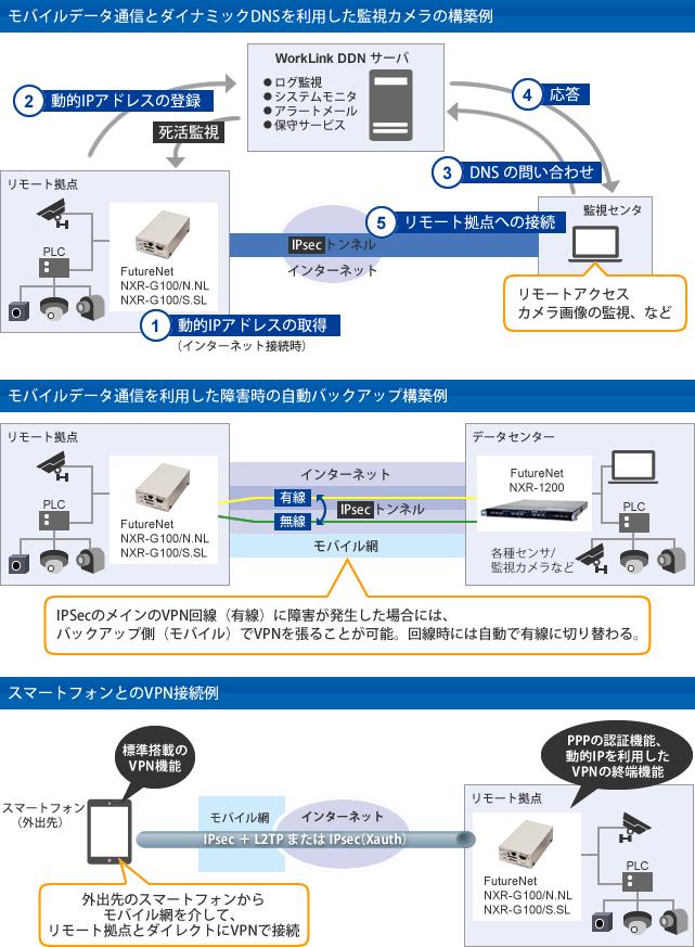 LTE通信モジュール内蔵 VPNルーター FutureNet NXR-G100 シリーズ