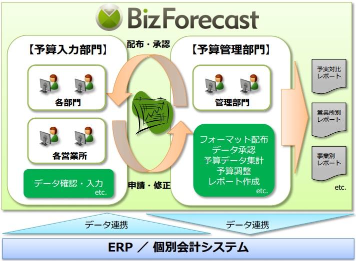 予算編成システム BizForecast(ビズフォーキャスト)