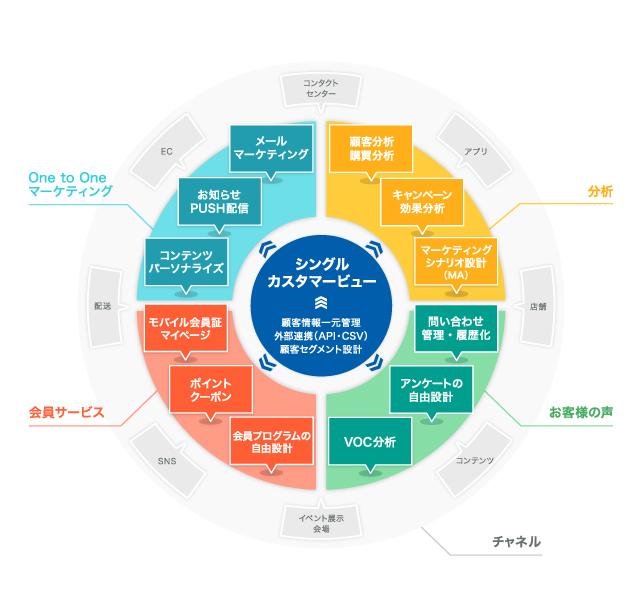 統合型CRMソリューション Visionary