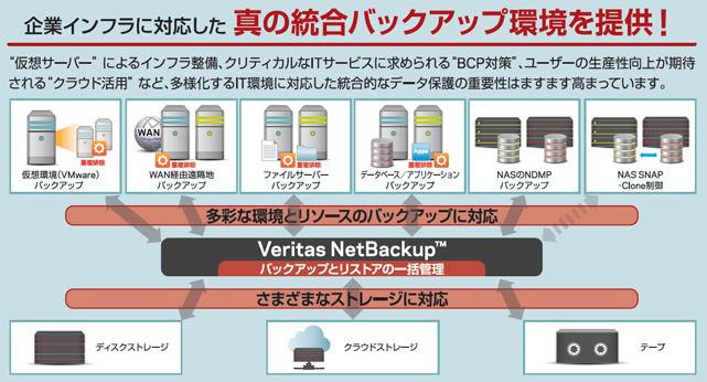 統合データ保護ソリューション 「Veritas NetBackup」