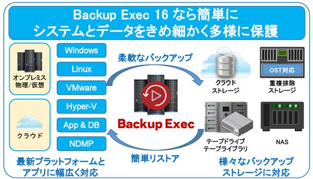 統合バックアップソリューション 「Backup Exec」