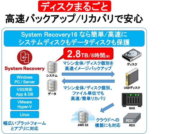 高速バックアップ/リカバリ 「System Recovery」