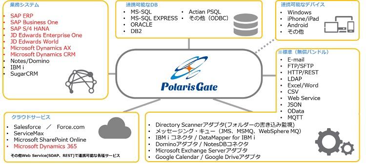 クラウドEAIサービス 「PolarisGate」