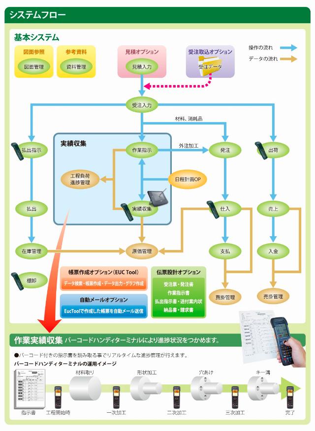 多品種少量型 部品加工業向け 生産管理システム 「TECHS-BK」