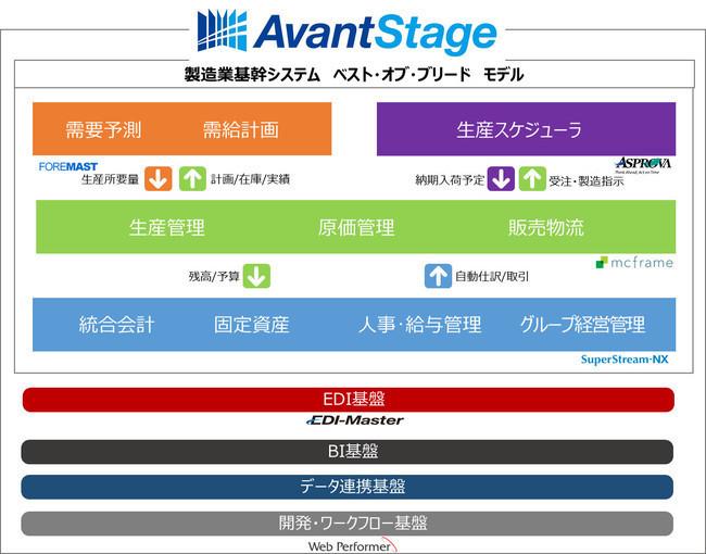 基幹業務最適化ソリューション 「AvantStage」