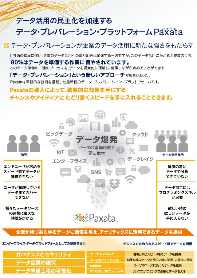 データ・プレパレーション・プラットフォーム 「Paxata」