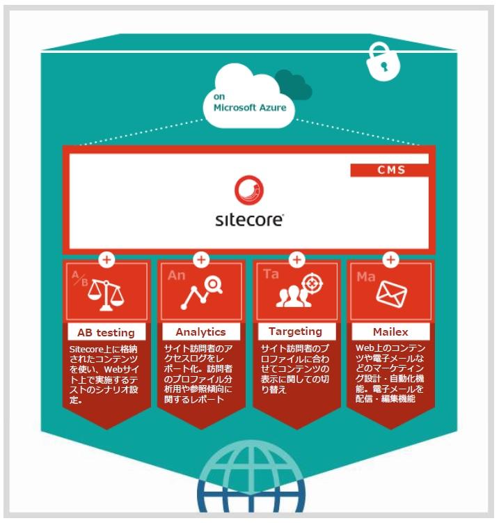 Webコミュニケーションプラットフォーム Sitecore on Cloud