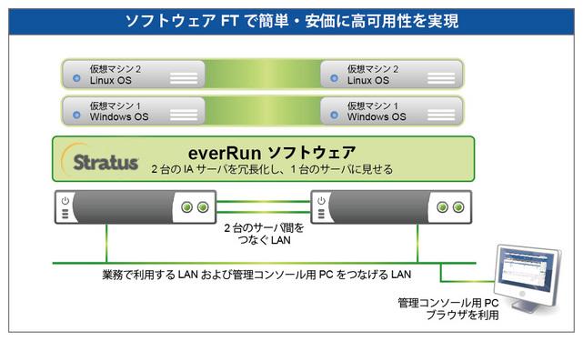 ソフトウェアFT「Stratus everRun」