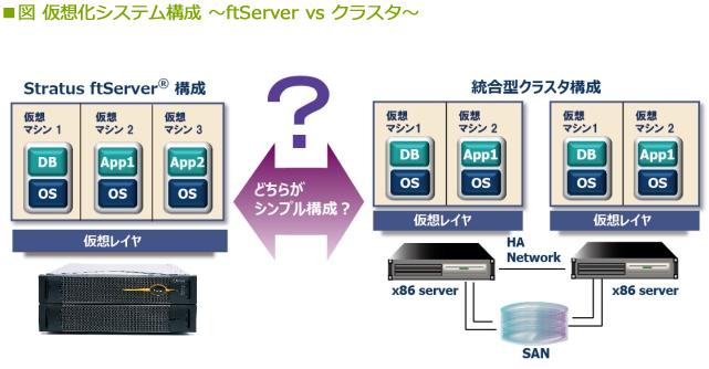 無停止型サーバ「ftServer」ファミリ