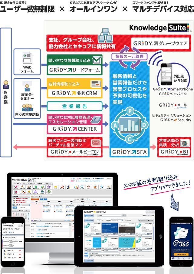 純国産クラウド型統合ビジネスアプリケーション Knowledge Suite