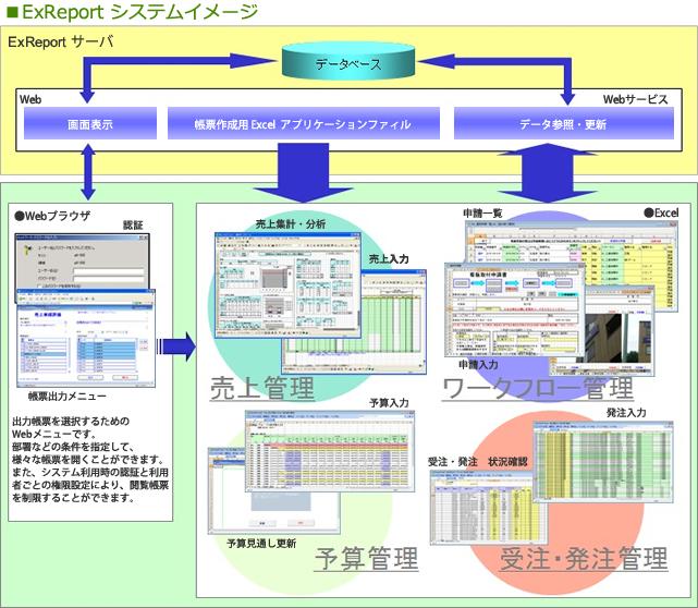 次世代型Excel帳票システム ExReport