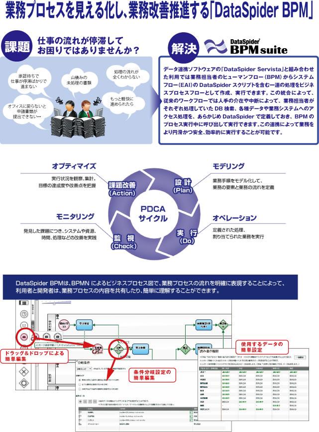 業務プロセスや実施状況を見える化 「DataSpider BPM」