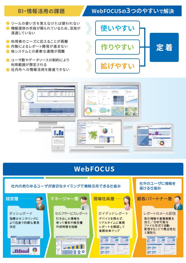 BIプラットフォーム WebFOCUS