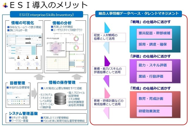 人事情報管理システム ESI(Enterprise Skills Inventory)