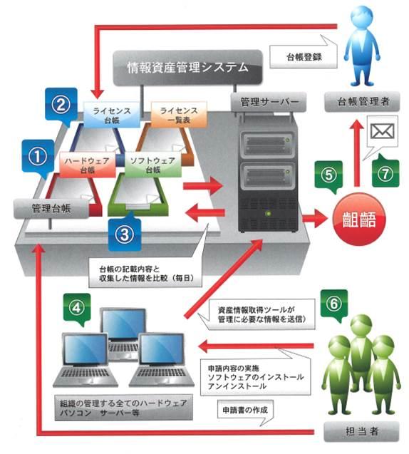 ソフトウェア資産管理ツール「SARMS」