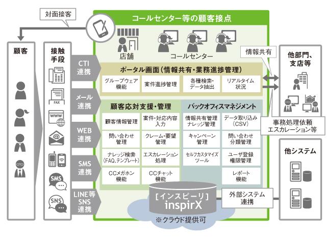 コールセンター向けCRMソフト inspirX 5(インスピーリファイブ)
