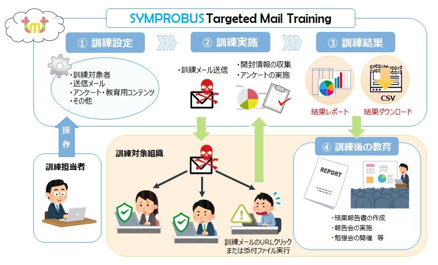 標的型攻撃メール訓練 「SYMPROBUS Targeted Mail Training」
