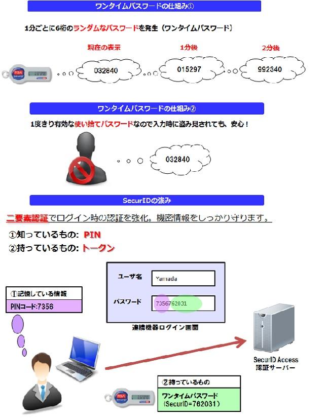 ワンタイムパスワード RSA SecurID Access (仮想アプライアンス版)