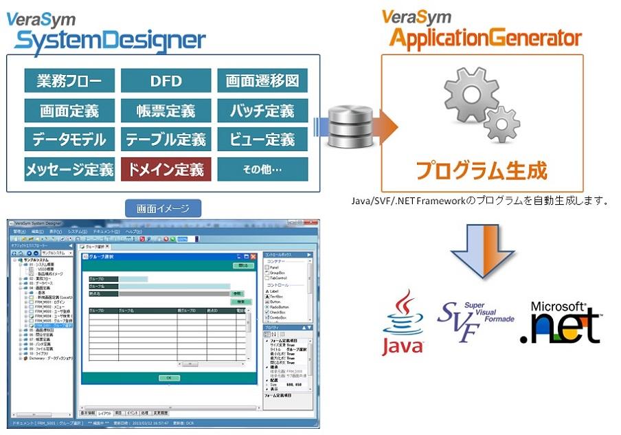 システム設計専用ツール「Verasym System Designer(VSSD)」