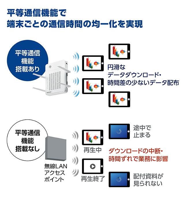 11ac対応無線アクセスポイント 「WAB-M2133」