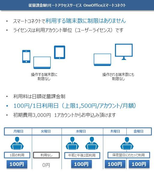 リモートアクセスサービス  OneOffice スマートコネクト