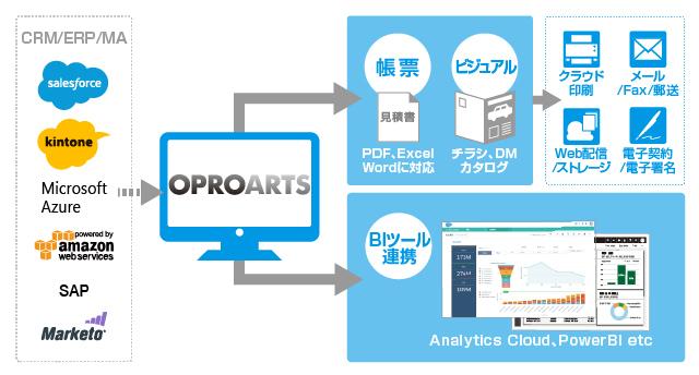 クラウド帳票サービス「OPROARTS」