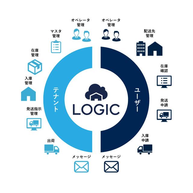 オンライン在庫・配送管理システム LOGIC(ロジック)